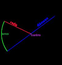 circulo_geometria